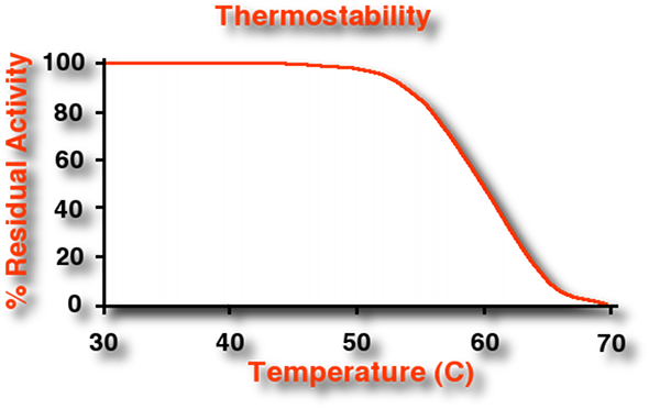 Graph Protease Thermostability